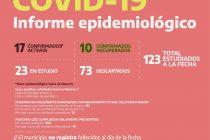 COVID-19: Información del martes 28/7