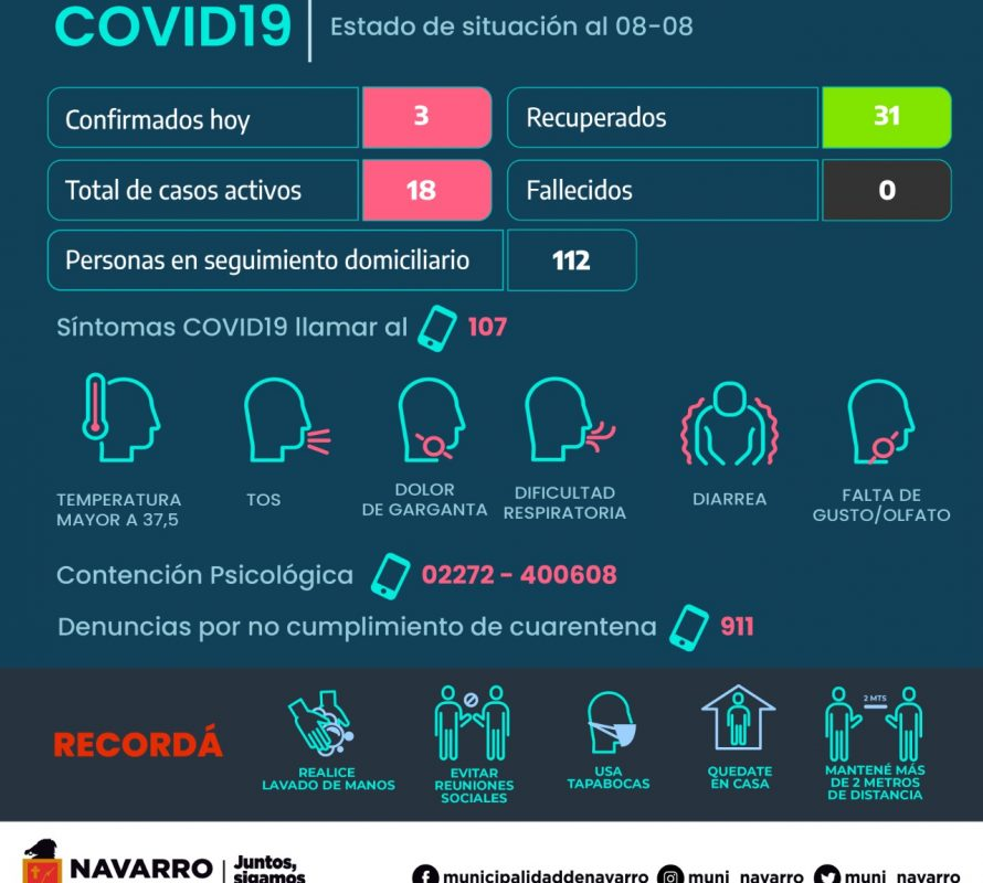 Covid-19 – Hoy tres positivos y 6 negativos en Navarro