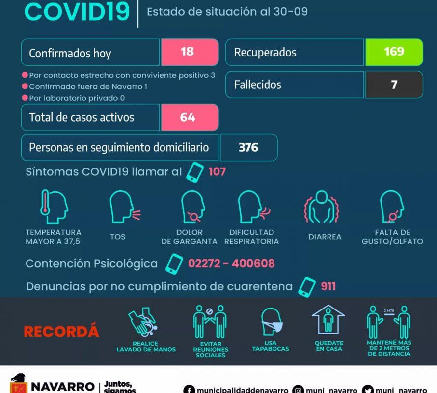 COVID-19: Más contagios y lamentablemente, se suma un vecino fallecido