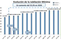 ANSES: El aumento jubilatorio es del 5% y el haber mínimo asciende a 19.035 pesos